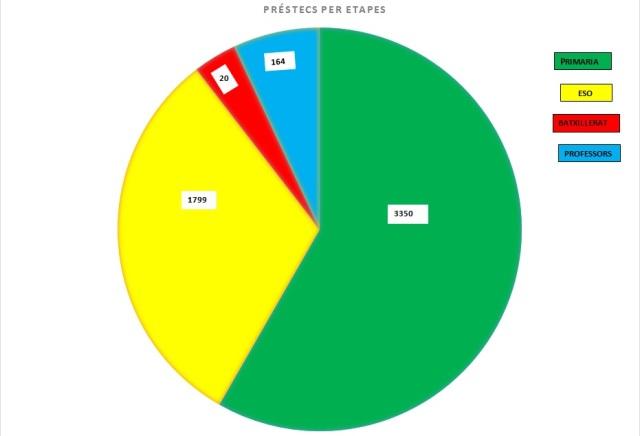 graf préstecs 15 16 2