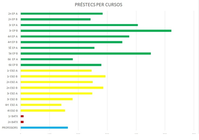 graf préstecs 15 16